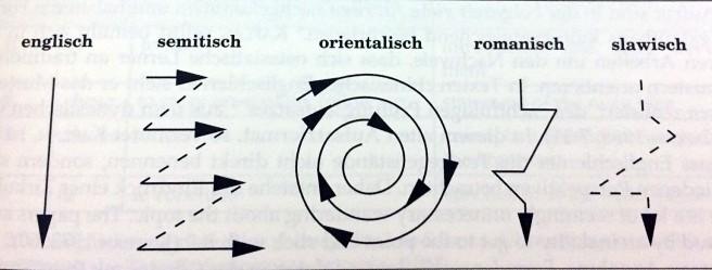 Textstruktur nach Kaplan.jpg